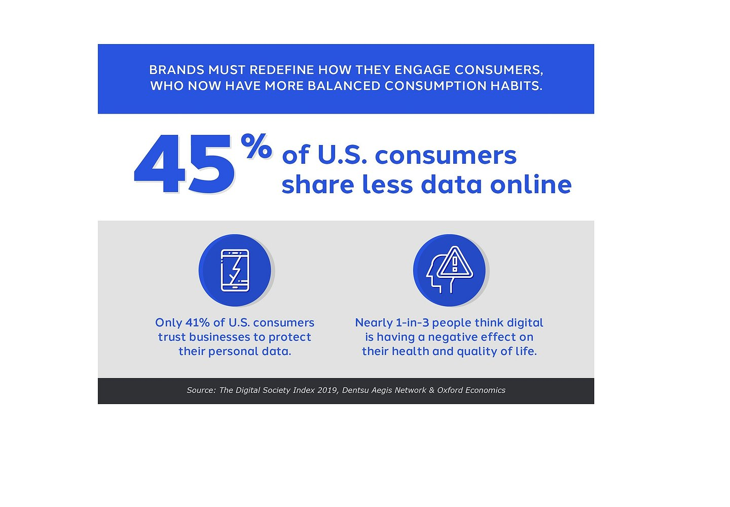 As Marketers Drive Digital and Data Agendas, U.S. Consumer Awareness and Skepticism Increases, With Implications for CMOs: Survey