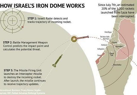 Israel's Iron Dome - Shelly Palmer