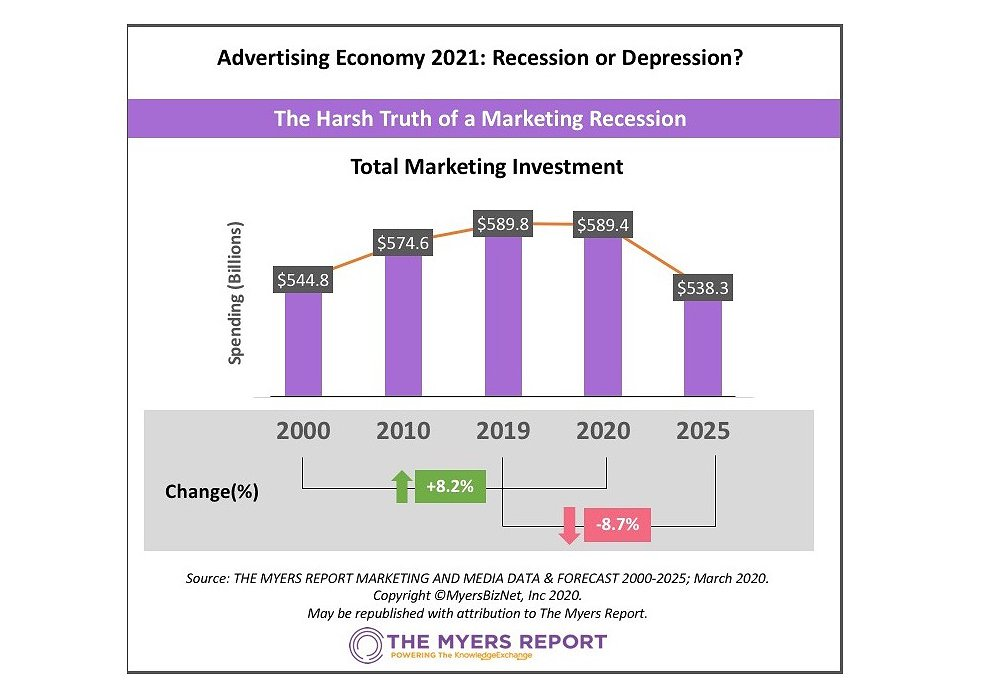 Advertising Economy 2021: Recession or Depression?