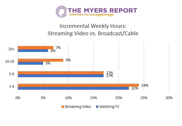 Special Study on COVID-19's Impact on Streaming Services