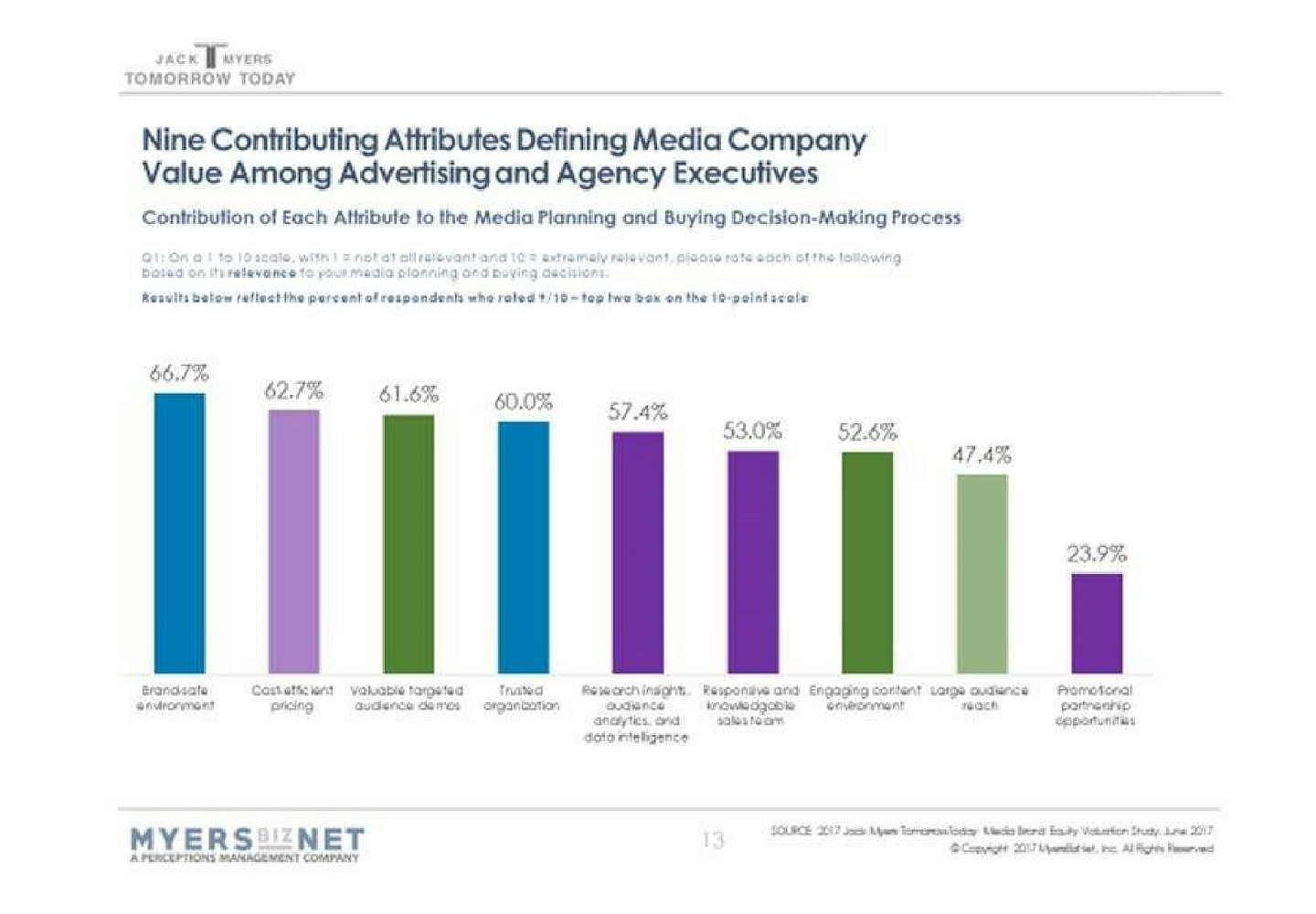 Nine Contributing Attributes Defining Media Company Value Among Advertising & Agency Executives