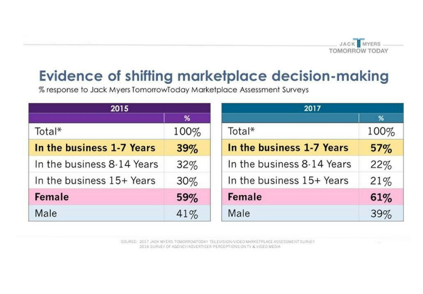 Evidence of Shifting Marketplace Decision-Making