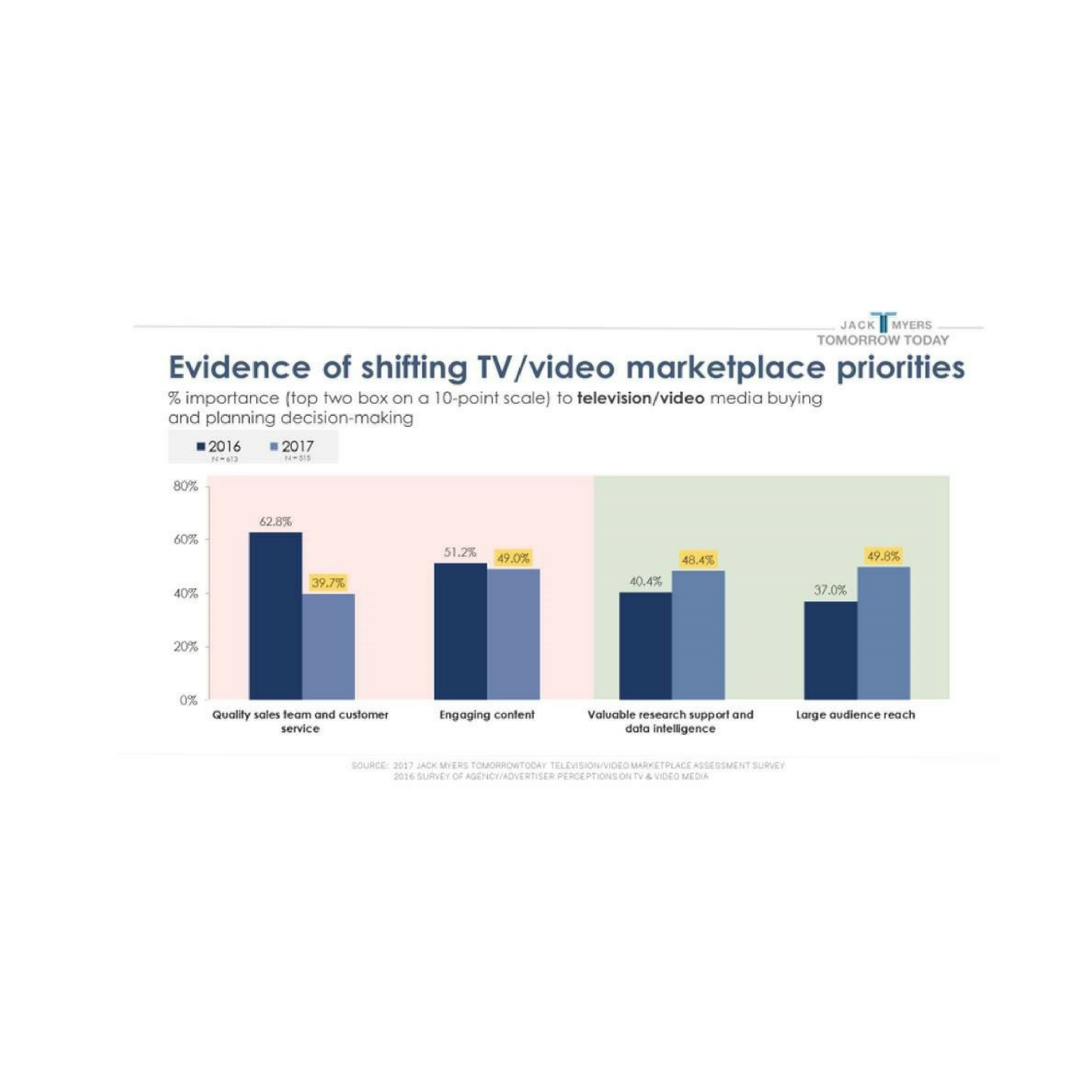 Cover image for  article: Evidence of Shifting TV / Video Marketplace Priorities