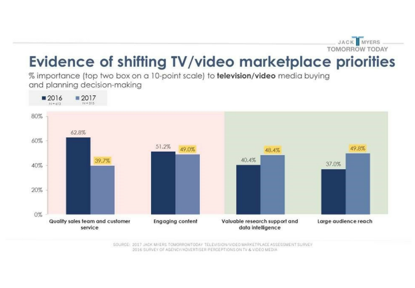 Evidence of Shifting TV / Video Marketplace Priorities