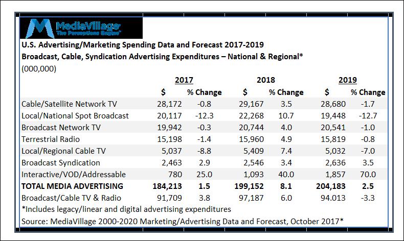 2018 TV-Radio Ad Economy Bullish  Our U S  Advertising