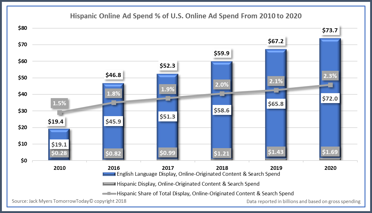 Download Today: Hispanic Online Ad Spend % of U S  Online Ad Spend