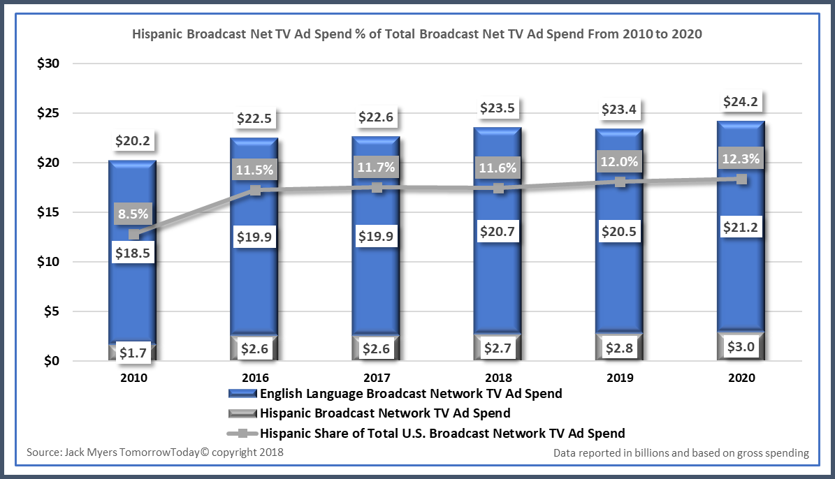 Download Now: Hispanic Broadcast Net TV Ad Spend % of Total