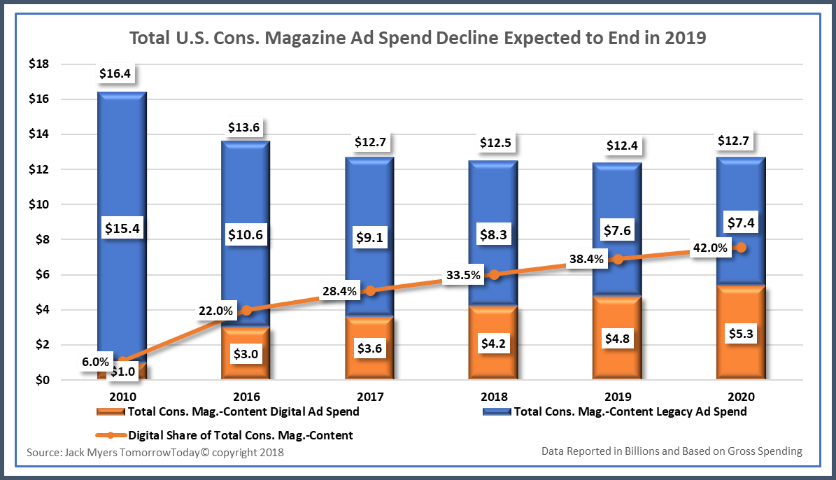 Download Now: Total U S  Consumer Magazine Ad Spend Decline Expected