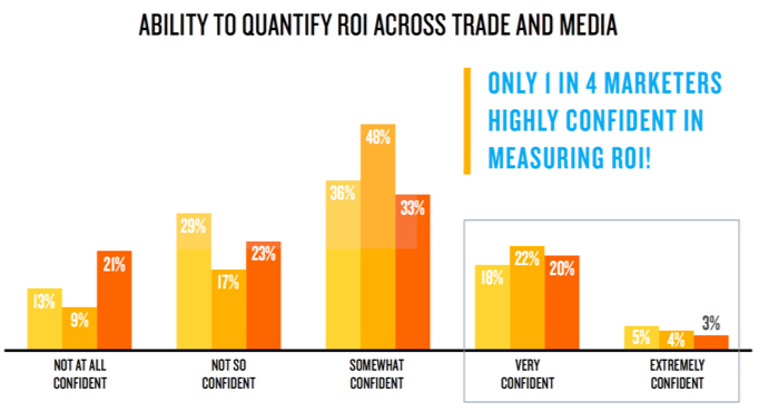 What the CMO Knows: A New Series of Insights from Nielsen