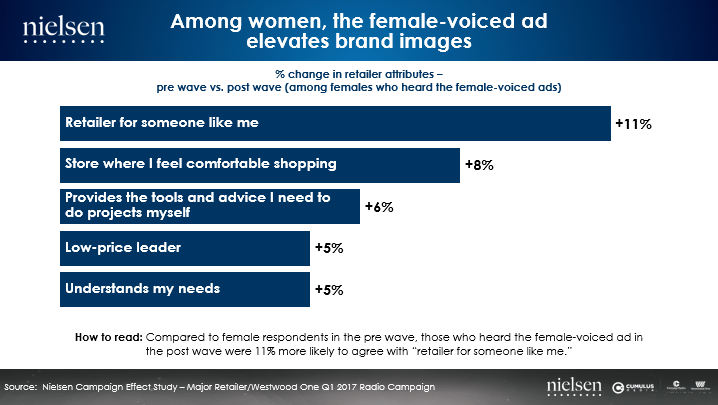 Nielsen chart shows that among women, the female-voiced ad elevates brand images.