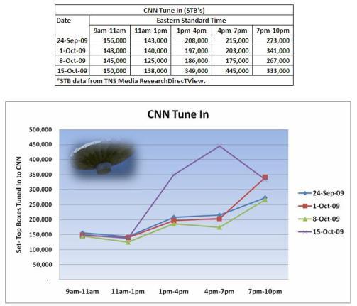 Simulmedia: CNN Ratings Soar with the Balloon Boy - Yuliya